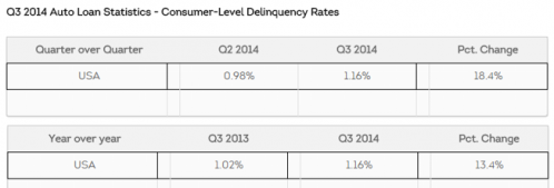 auto loan delinquency rates accelerating during 2014