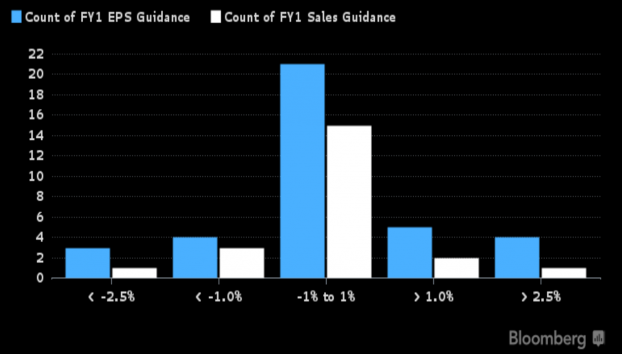S&P 500 Company Guidance.PNG
