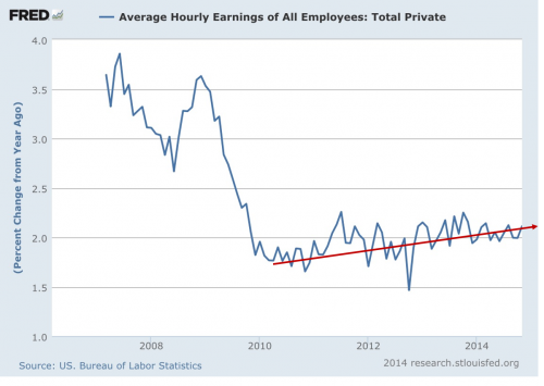 wage growth over time fred