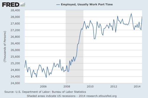 employed part time chart