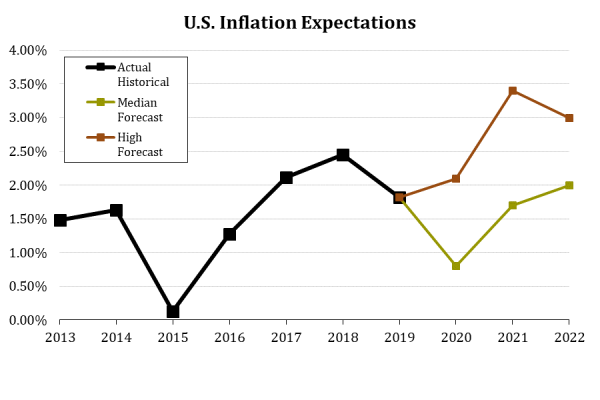 14 U.S. Inflation Expectations.png