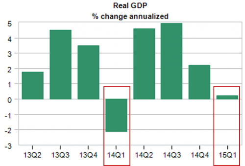 Real GDP Chart Q1 2015