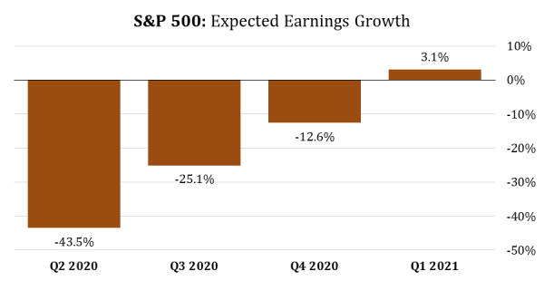 5 S&P 500 Expected Earnings Growth (FactSet).png