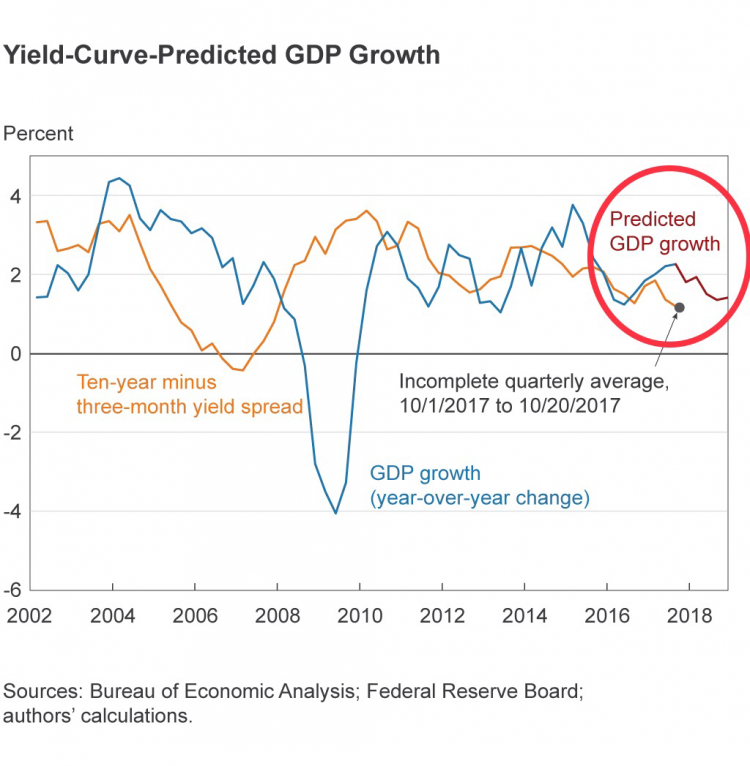 Yield-Curve-Predicted GDP Growth.png