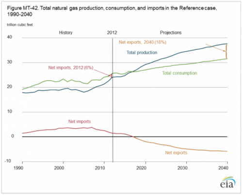 US may become a net exporter of natural gas by 2020