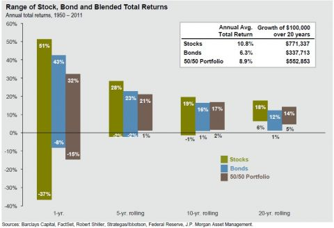 range of stock, bond and blended total returns