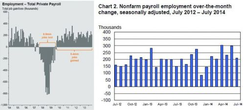 total private payroll employment through the recession