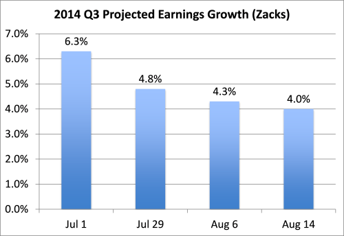 2014 Q3 projected earnings growth