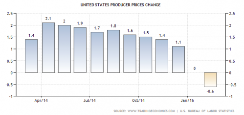 US Producer Price Change