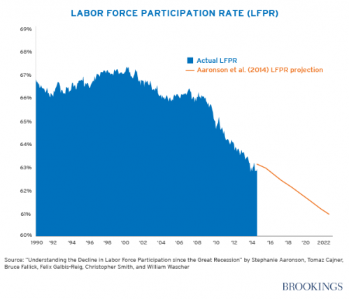 Labor Force Participation Rate over time, signs of decline
