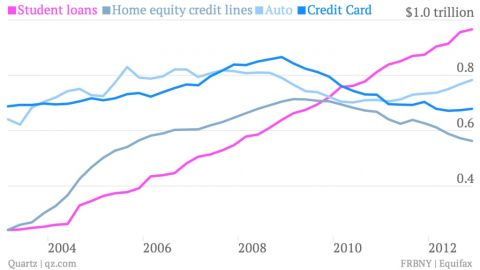 student loans vs auto and credit cards