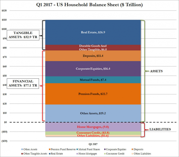 Household balance sheet.png