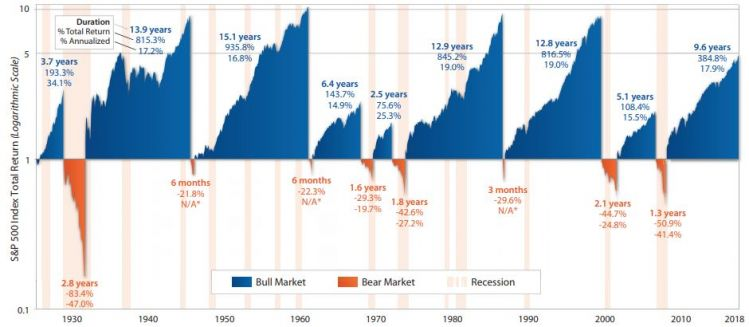 Bull and bear markets.JPG