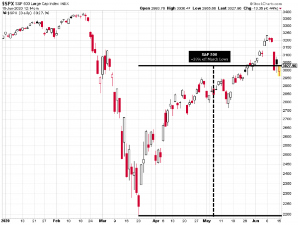 11 S&P 500 Since March Lows (StockCharts).png
