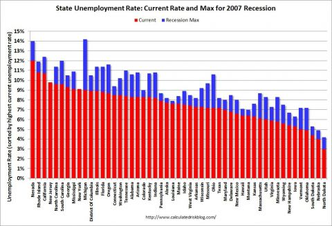 state unemployment rates vs recession