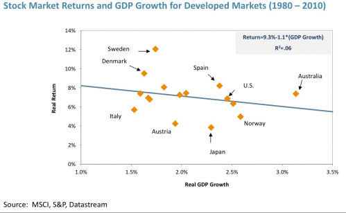 Stock Market Returns and GDP Growth