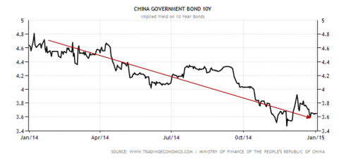 China government 10Y bond rate decline