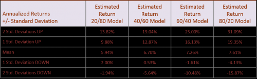 estimated range of returns for different portfolios