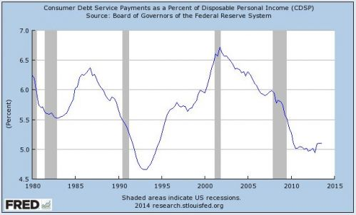 consumer debt service is historically cheap