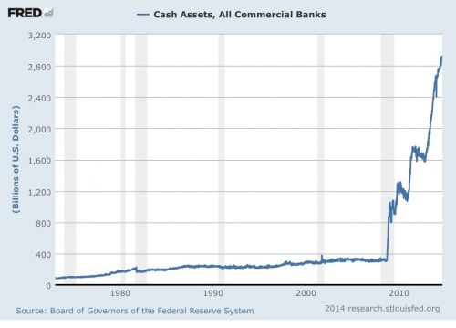 Cash assets of all commercial banks
