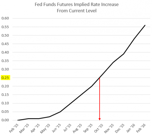 Fed funds futures implied rate increase October