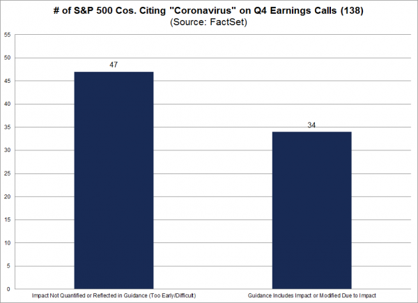 6 Coronavirus & Earnings Call Mentions.png
