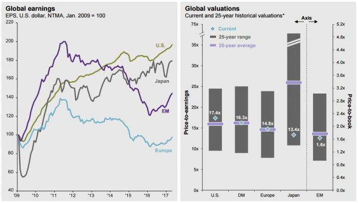 global earnings and global valuations.JPG