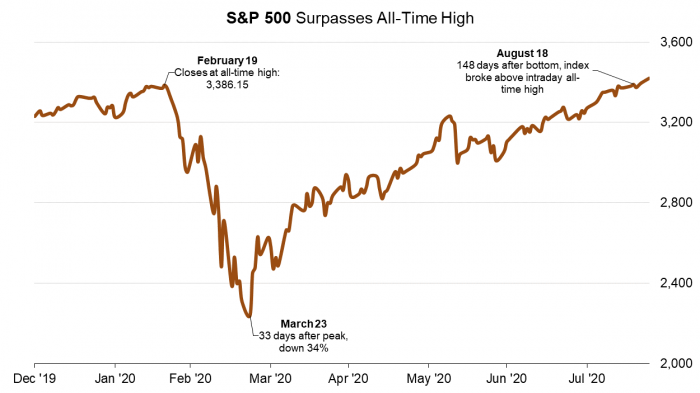 1 S&P 500 (Bloomberg).png