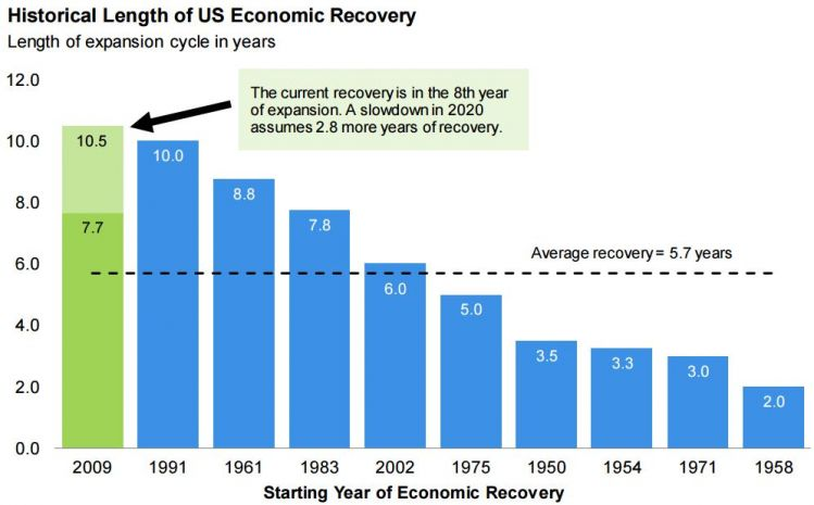 length of us recovery.JPG