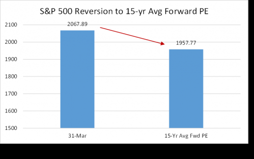 S&P 500 Reversion to Forward PE Average