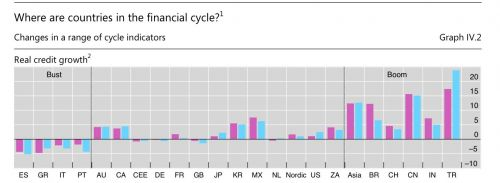 Financial cycle graph based on credit growth
