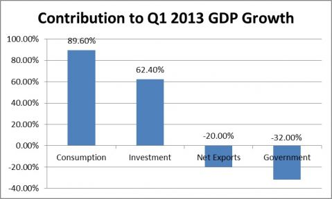 contribution to q1 2013 gdp growth