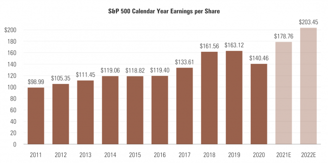 7 S&P 500 Calendar Year EPS.png