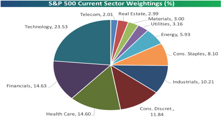 Sector Weightings.png