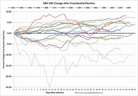 s&p 500 change after presidential elections