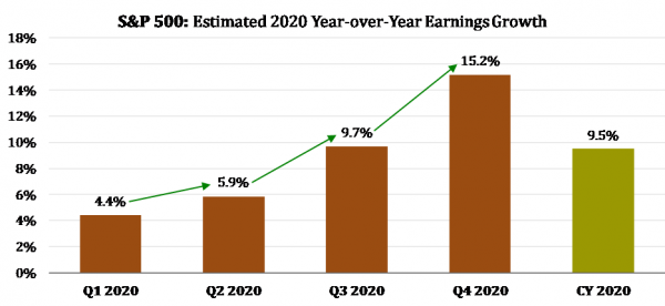 3 S&P 2020 Earnings Growth.png