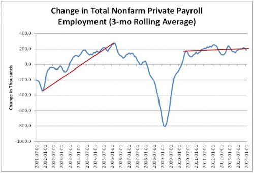 change in total nonfarm private payroll employment