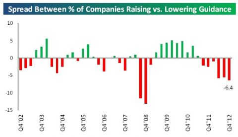 spread between percent of companies rasing vs lowering guidance