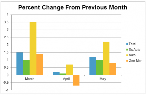 monthly percent change in retail spending