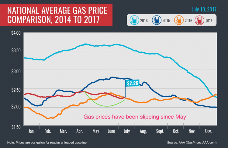 National Average Gas Prices.png
