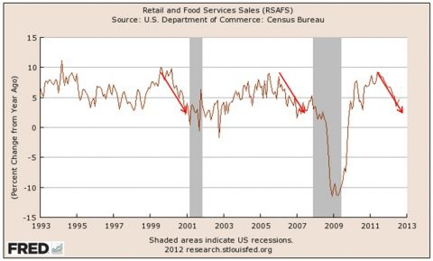 retail and food servce sales