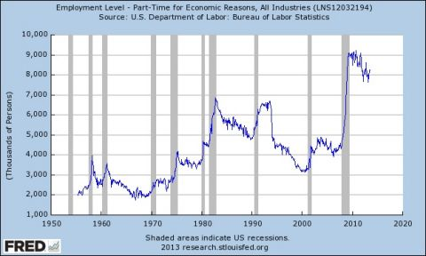 employment level part time for economic reasons