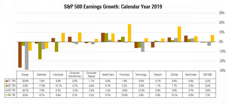2 S&P 500 Earnings Growth - 20191021.png