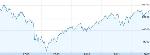 dow jones through recession