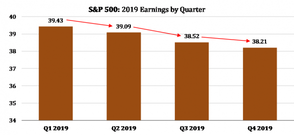 1 S&P 500 2019 Earnings by Quarter.png