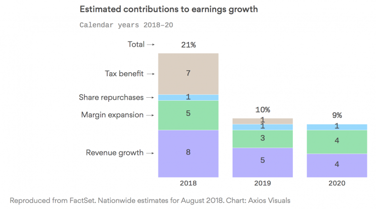 Estimated Contributions to Earnings Growth.jpg