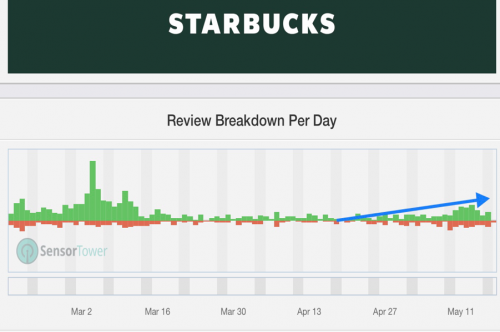 4 Starbucks App Downloads (SensorTower).png