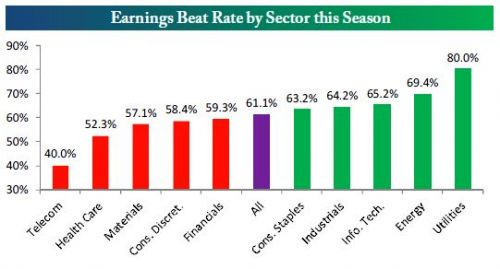 Earnings beat rate by sector this season