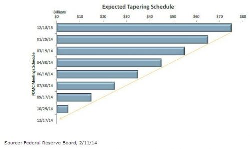 expected tapering schedule
