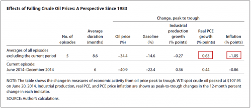 Effects of Falling Crude Oil Prices